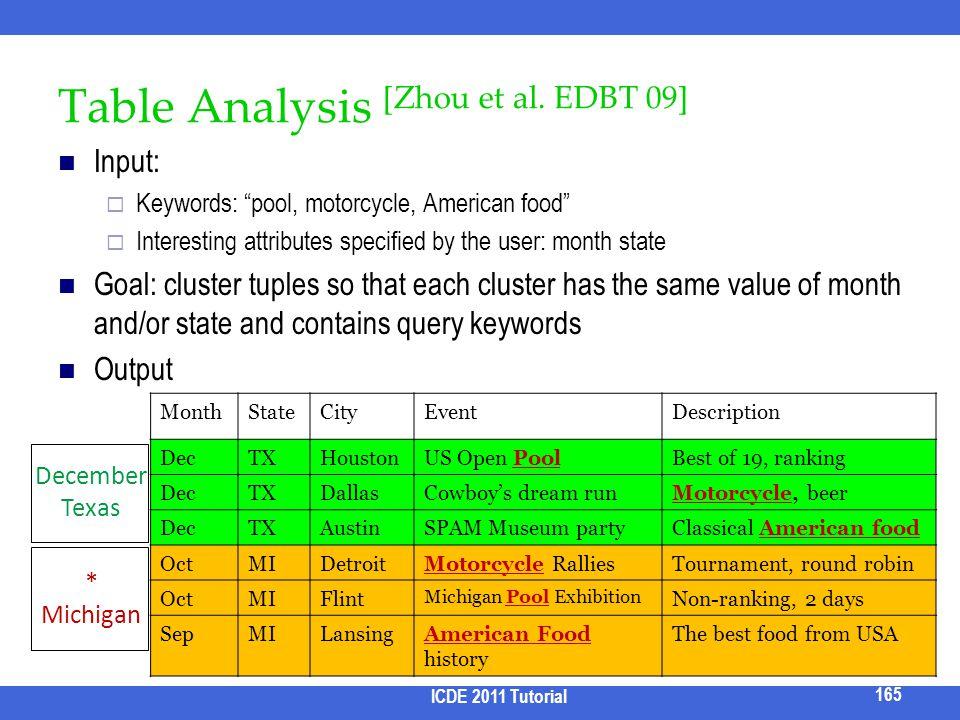Table Analysis [Zhou et al. EDBT 09]
